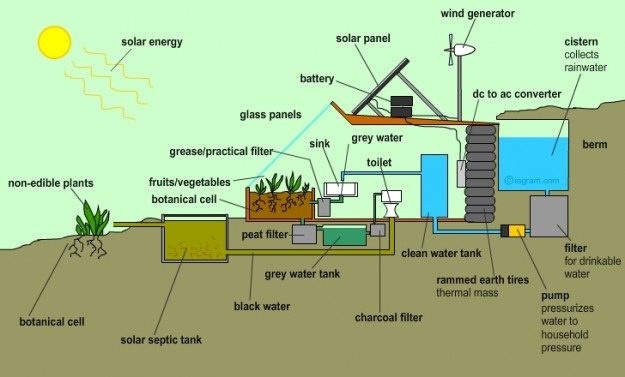Preppers-Will-Earthship-Water-Recycling-system